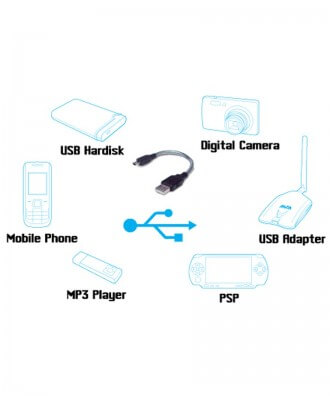 Alfa U-flex: buigbare USB-kabel voor oa AWUS USB Clients (15cm)